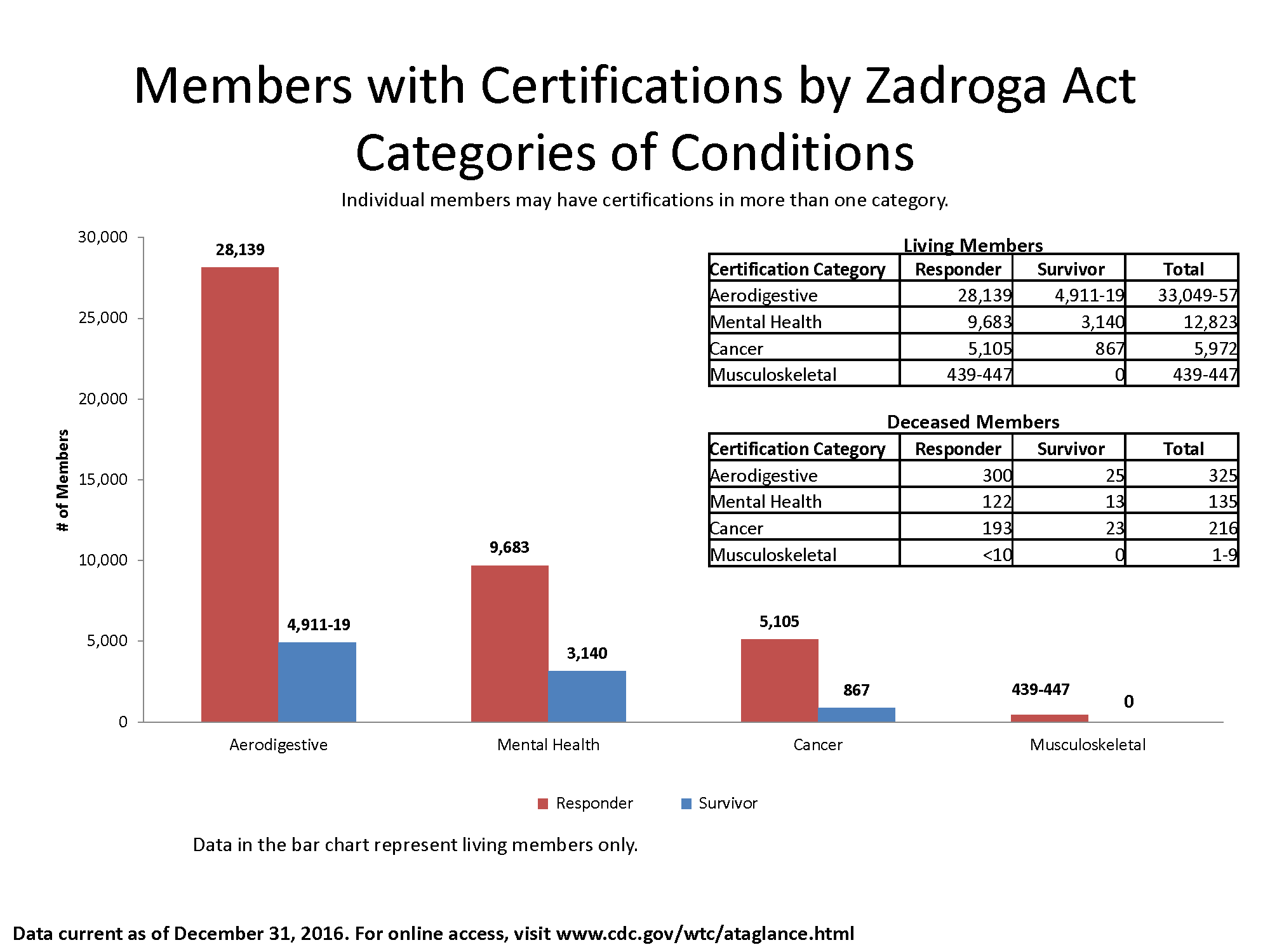 "Bar chart of data in the ""Living Members"" table showing the number of members by Responder and Survivor with certifications by Zadroga Act categories."