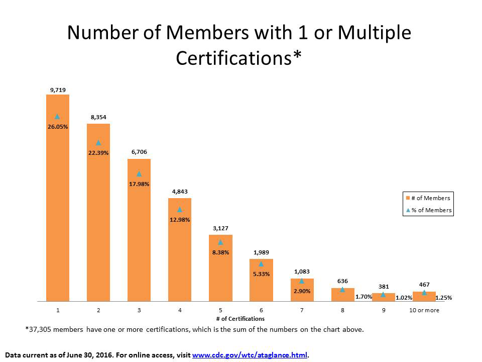 Number of Members with 1 or Multiple Certifications
