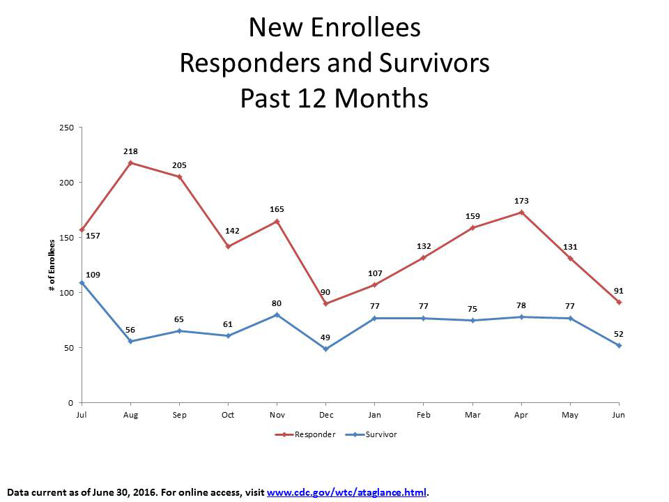 New Enrollees: Responders and Survivors from July 2015 to June 2016