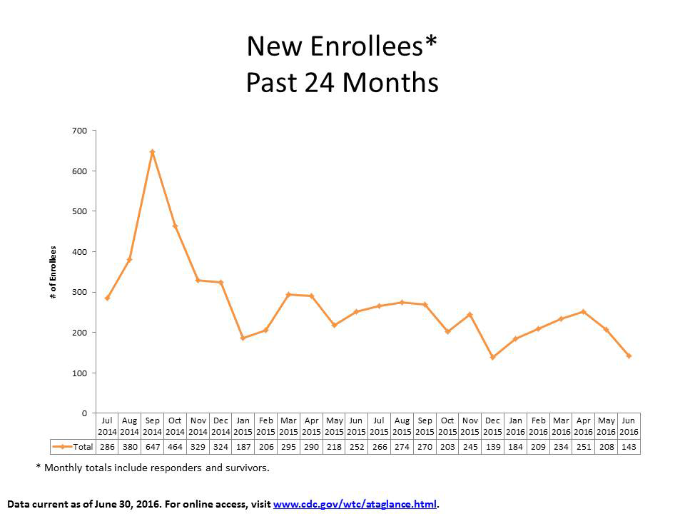 New Enrollees from July 2014 to June 2016