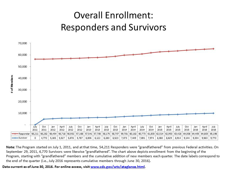 Overall Enrollment: Responders and Survivors
