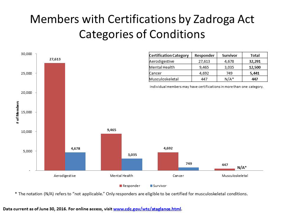 Members with Certifications by Zadroga Act Categories of Condtions