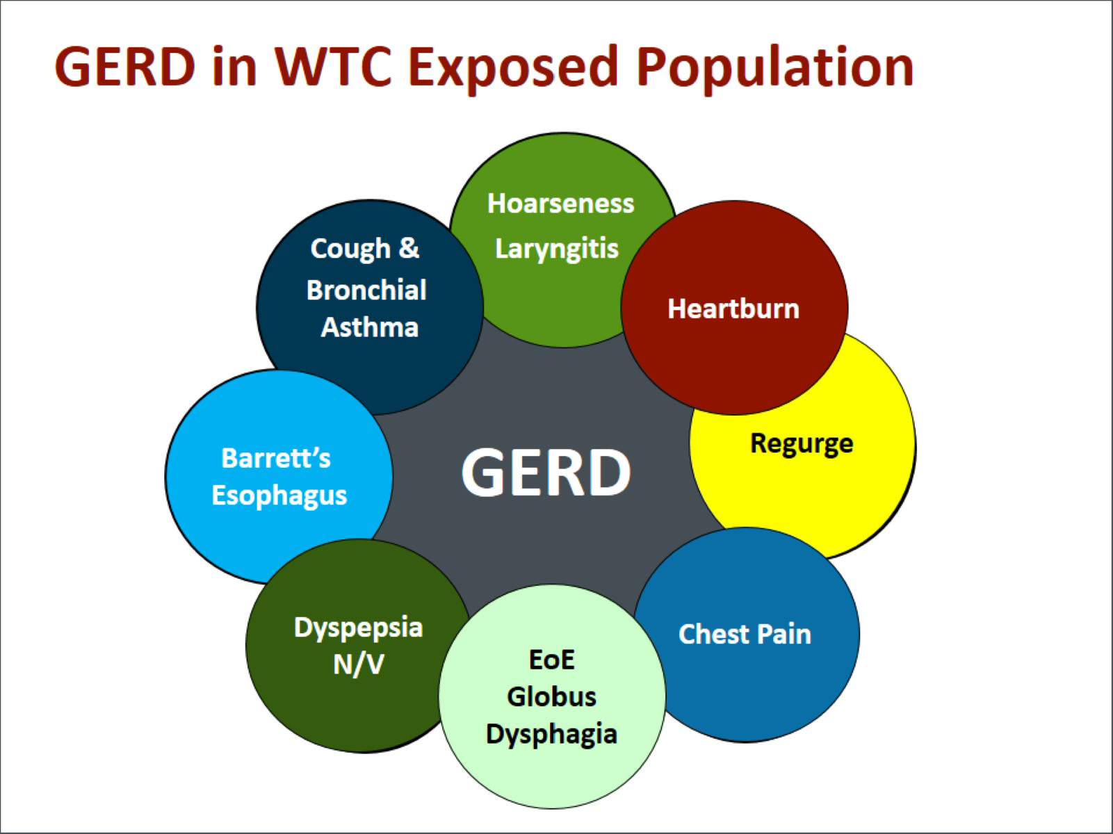 Advances in the Screening and Treatment for WTC Responders