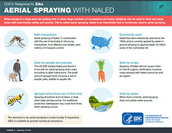 Aerial spraying with Naled infographic thumbnail