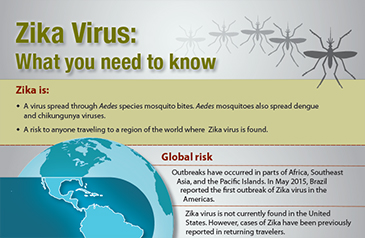 Zika Virus fact sheet - What you need to know.  Zika is a virus spread through Aedes species mosquito bites.  Aedes mosquitoes also spread dengue and chkungunya viruses.  A risk to anyone traveling to a region of the world where Zika virus is found.